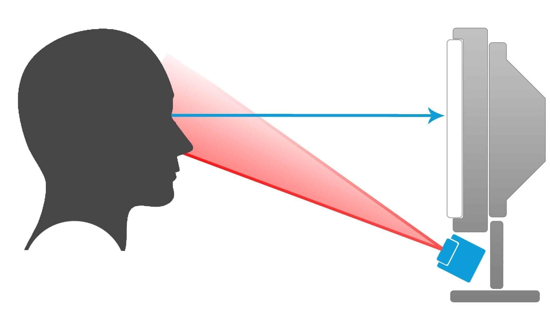 Puntatore ocularee - 4U > Lab - Laboratorio di tecnologie assistive